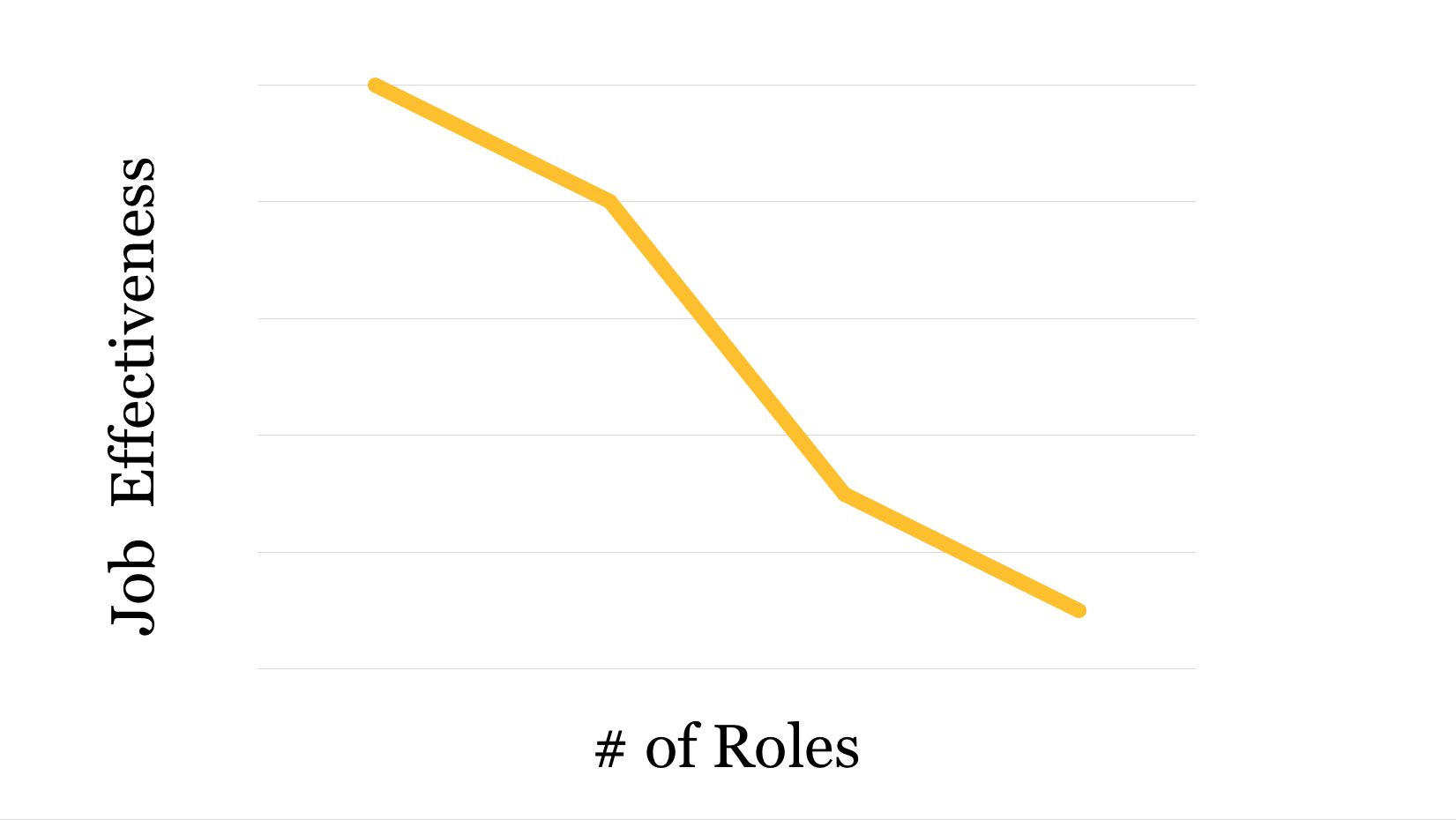 Chart of content strategy, marketing, writer effectiveness per role